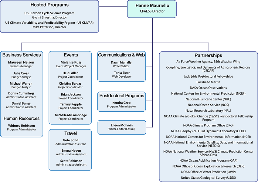 Organization chart for CPAESS
